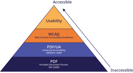 PDF Accessibility Requirements Pyramide